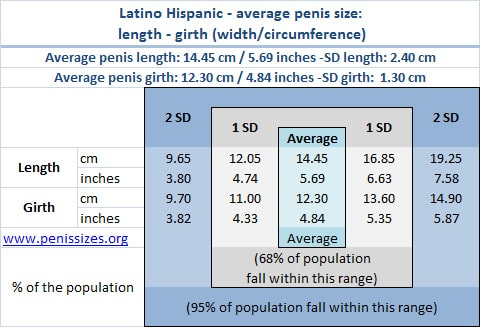 Latino/Hispanic average and normal penis size range: length and girth
