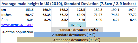 US male height - averages and standard deviation
